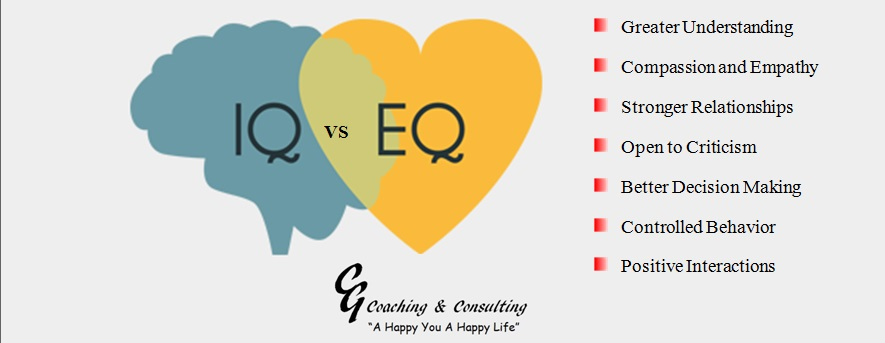 EQ vs. IQ Intro to EQ-i Emotional Intelligence
