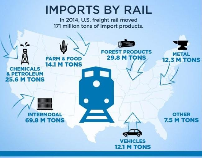 U.S. Freight Railroads and Trade: By the Numbers