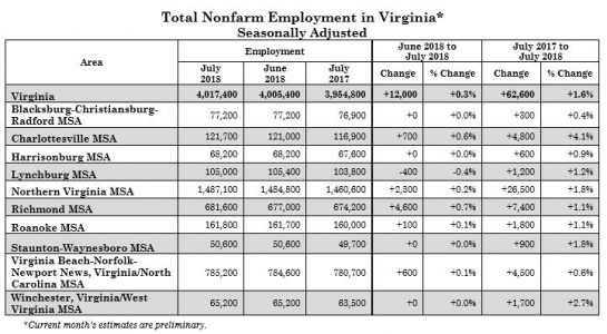 Unemployment in Virginia down, holding steady in Hampton Roads